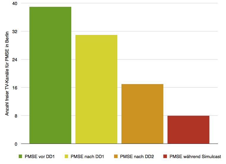 Grafik Übersicht Spektrumsverluste Berlin_web