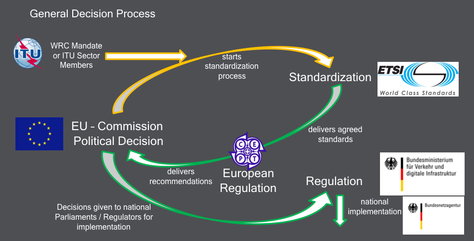 Overview of the international decision making process related to frequency allocation.